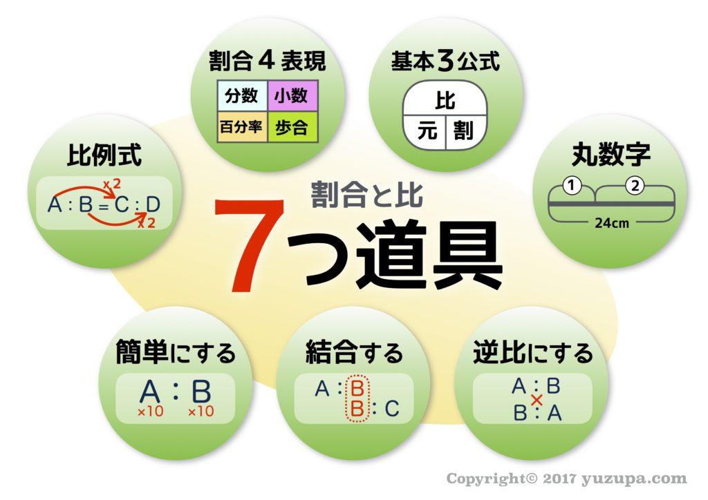 """中学受験:割合と比は""""7つ道具""""..."""