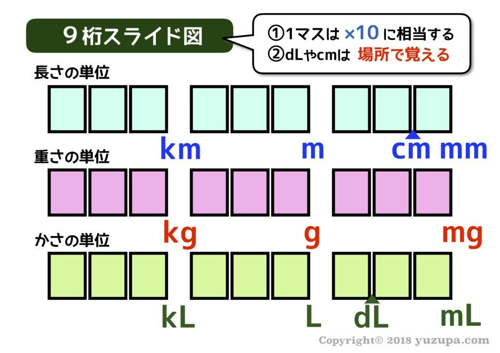中学受験単位変換を超簡単に低学年でもできる9桁スライド図