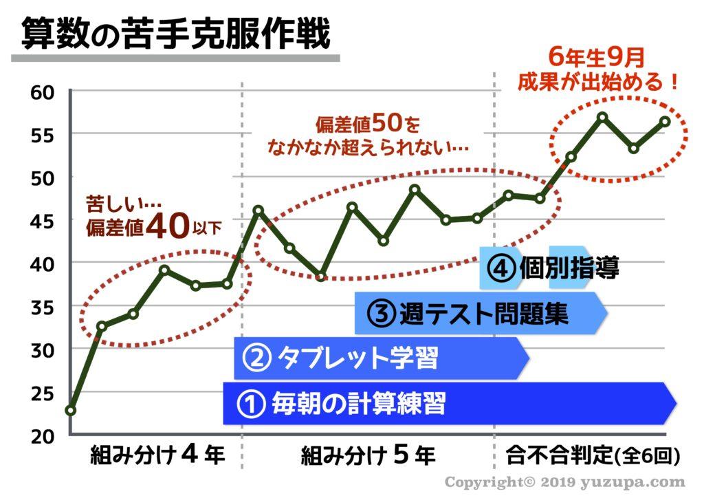 四谷 大塚 偏差 値 55