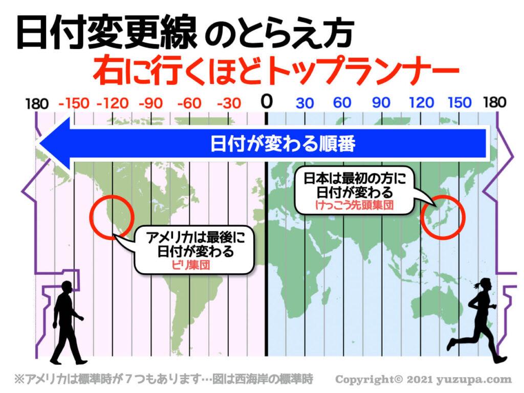 計算 時差 日本 アメリカ