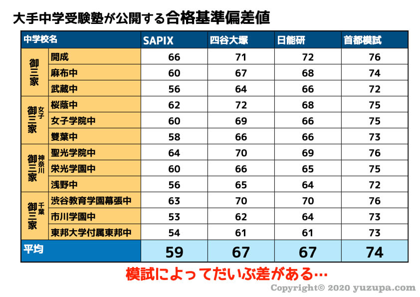 サピックス 偏差 値 40 台 サピックス生の偏差値別リアルな進学先!